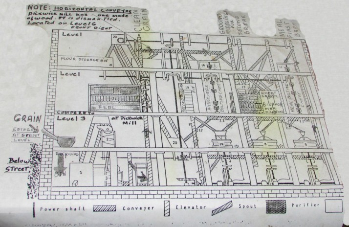 Mill Blueprint