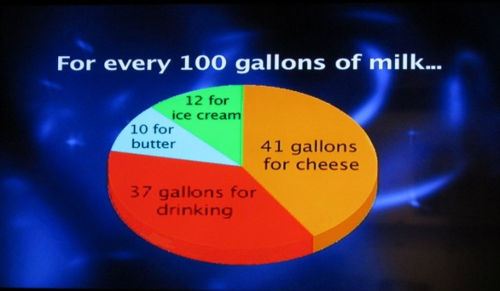 Milk use breakdown