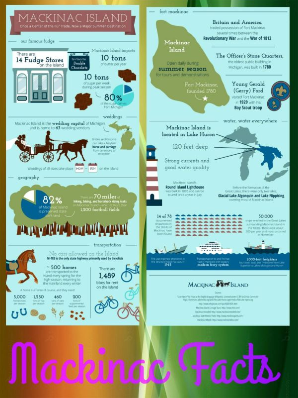 Mackinac Facts